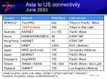 asia to us connectivity june 2003