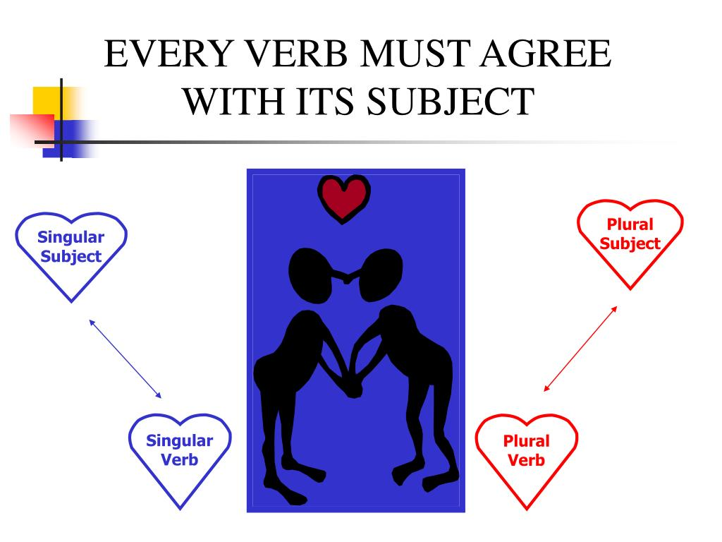EVERY VERB MUST AGREE WITH ITS SUBJECT