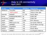 asia to us connectivity april 2003