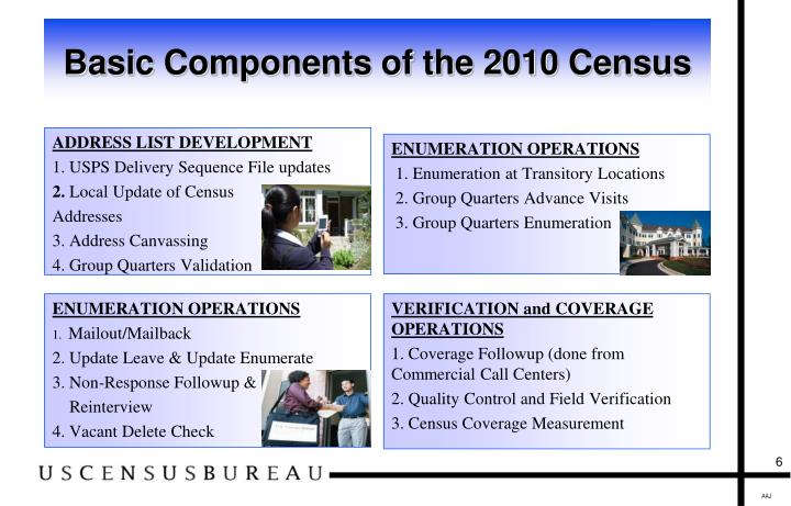 Basic Components of the 2010 Census