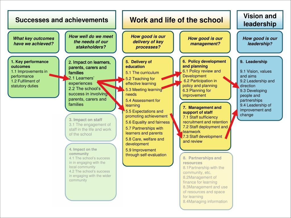 Successes and achievements