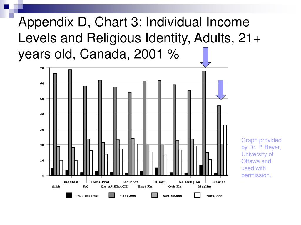 Appendix D, Chart 3: Individual Income Levels and Religious Identity, Adults, 21+ years old, Canada, 2001 %