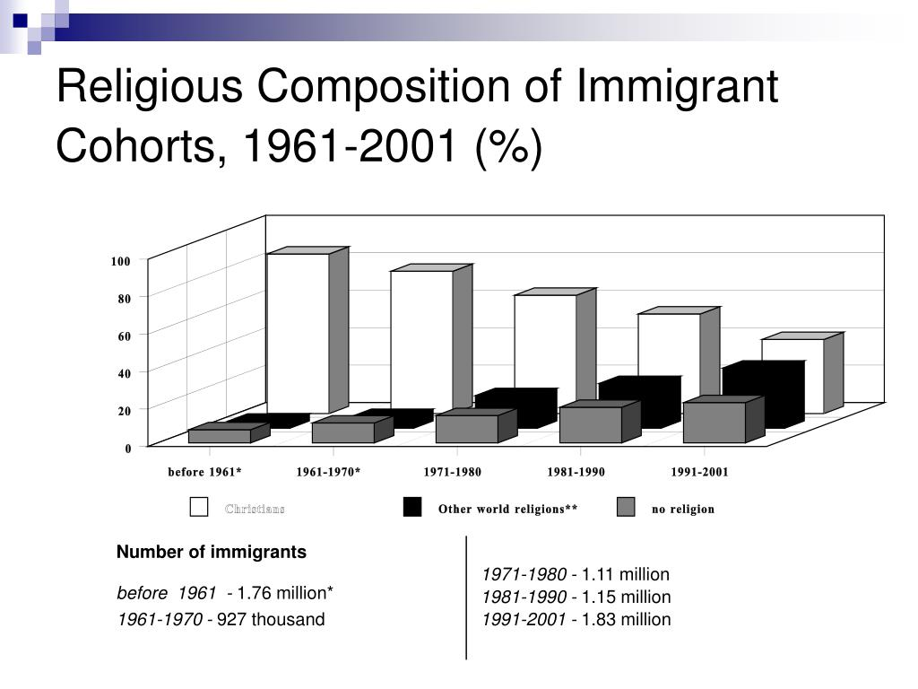 Religious Composition of Immigrant Cohorts, 1961-2001 (%)