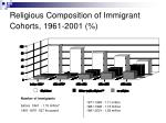 religious composition of immigrant cohorts 1961 2001