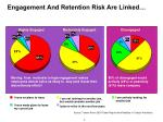 engagement and retention risk are linked