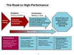 the road to high performance