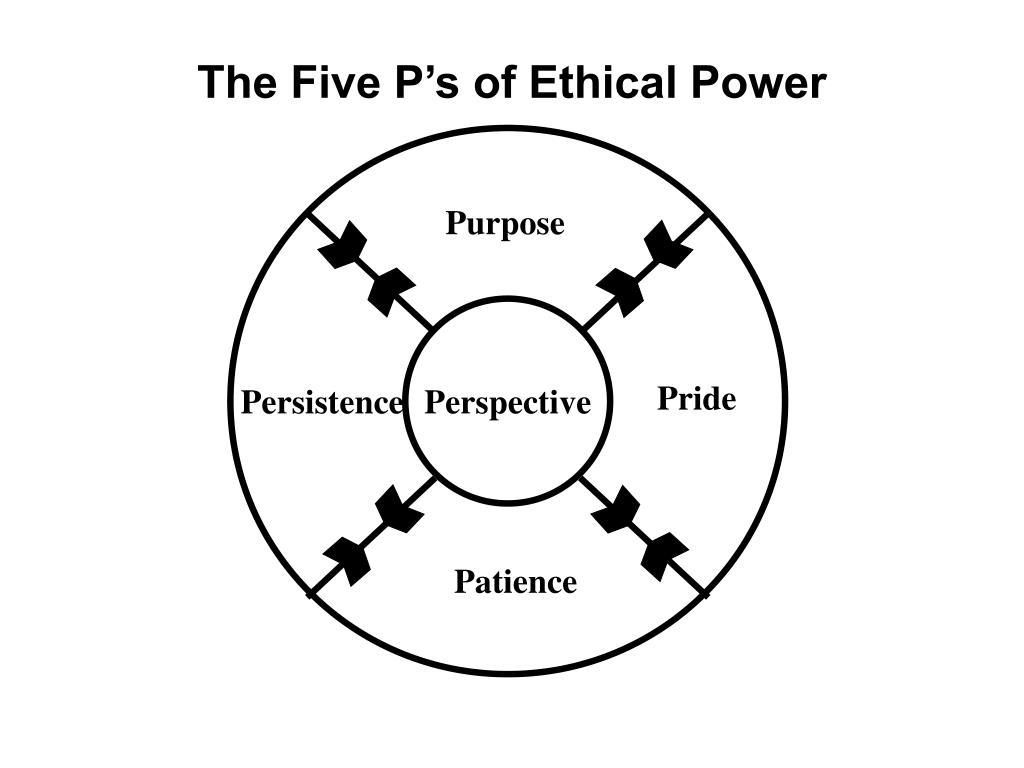 The Five P's of Ethical Power
