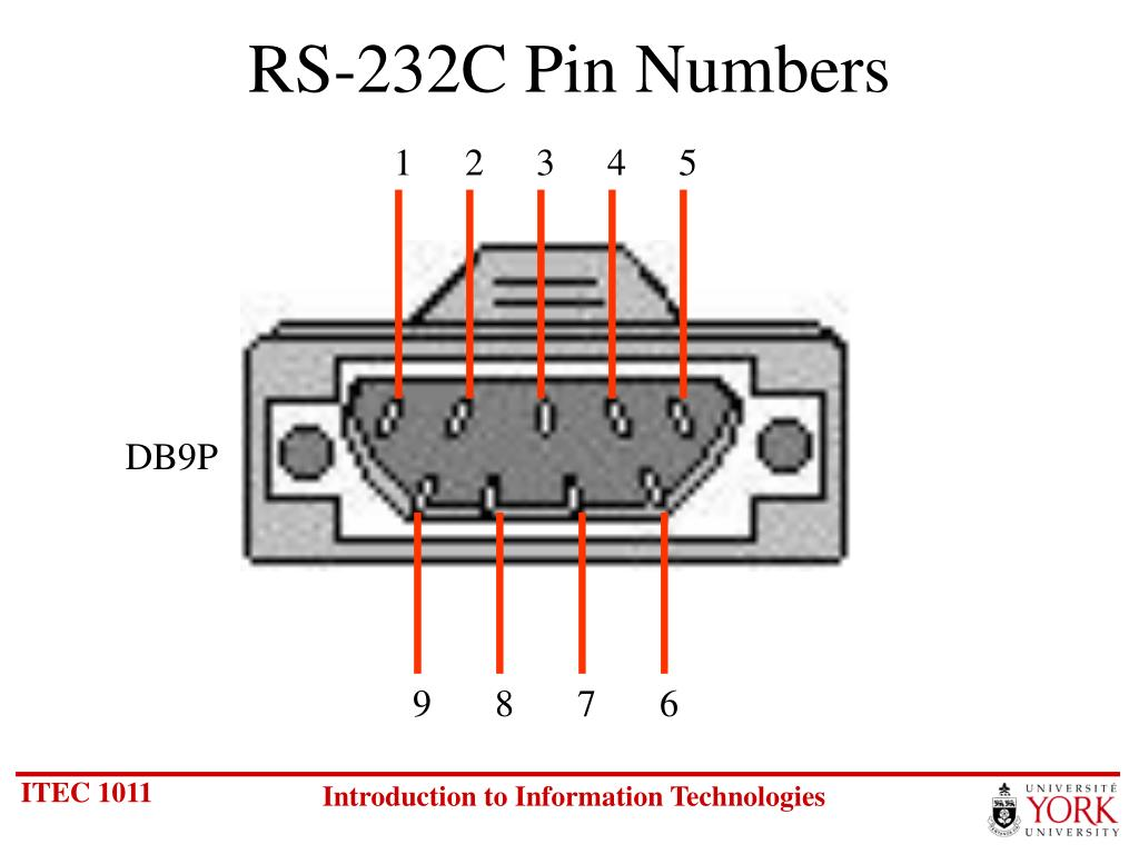 RS-232C Pin Numbers