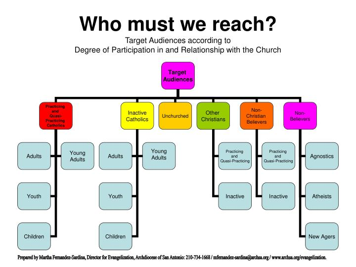 Who must we reach?