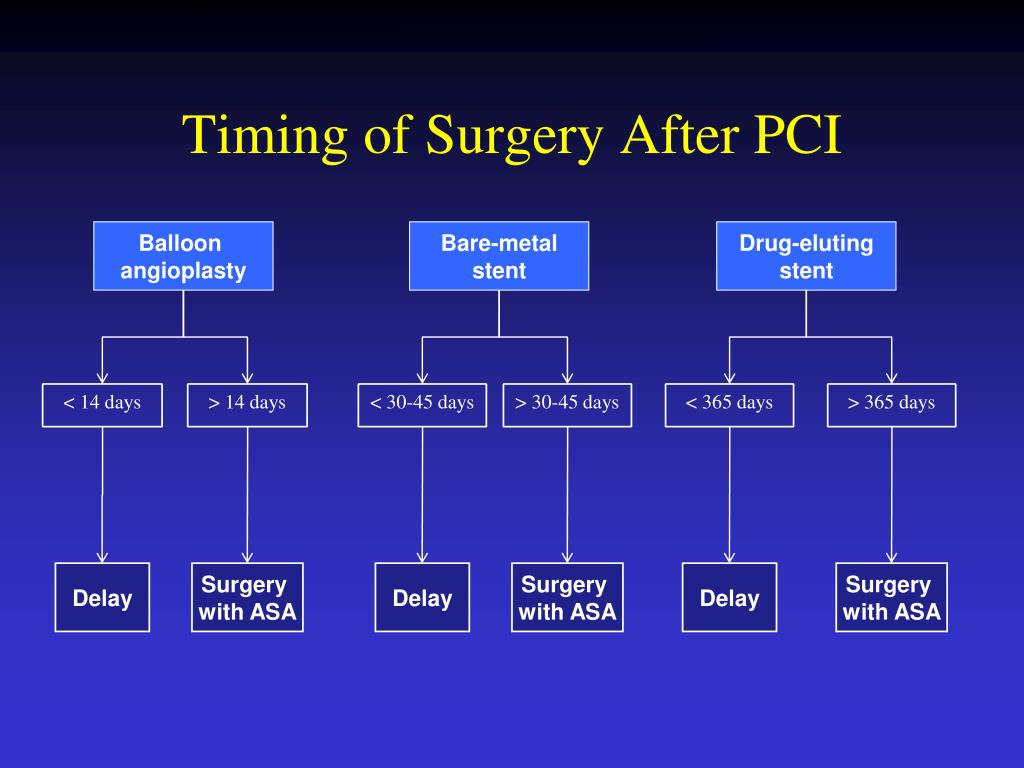 Timing of Surgery After PCI