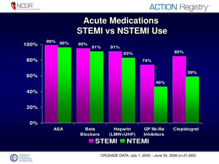 Acute medications stemi vs nstemi use