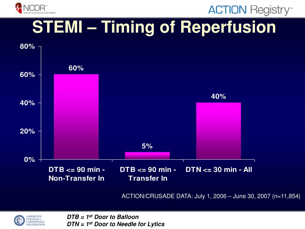 STEMI – Timing of Reperfusion