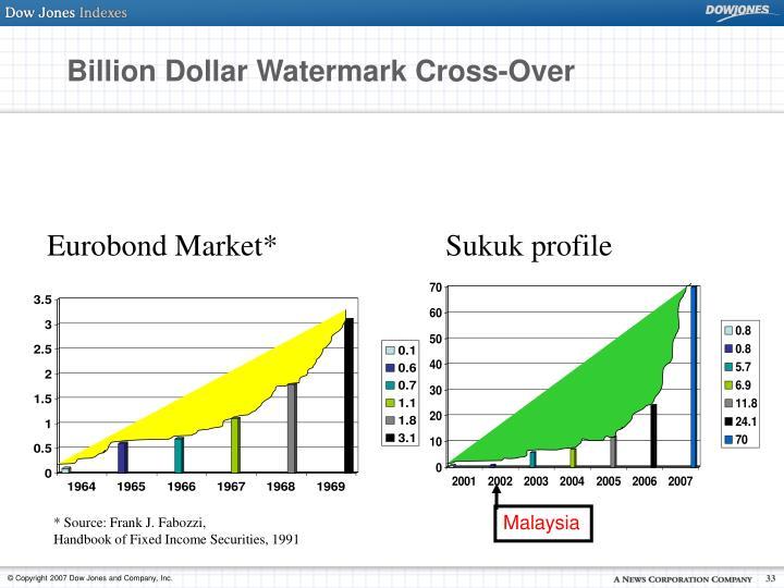 Billion Dollar Watermark Cross-Over