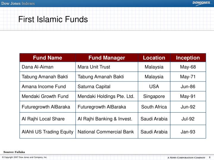 First Islamic Funds