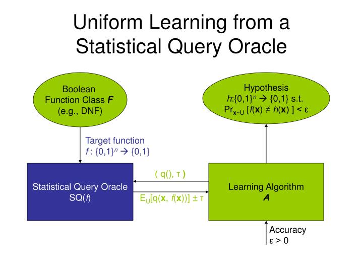 Uniform Learning from a