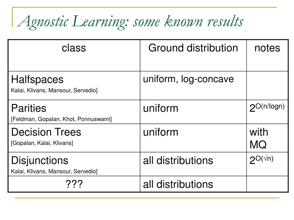 Agnostic Learning: some known results