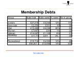 membership debts