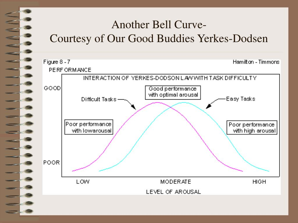 Another Bell Curve-
