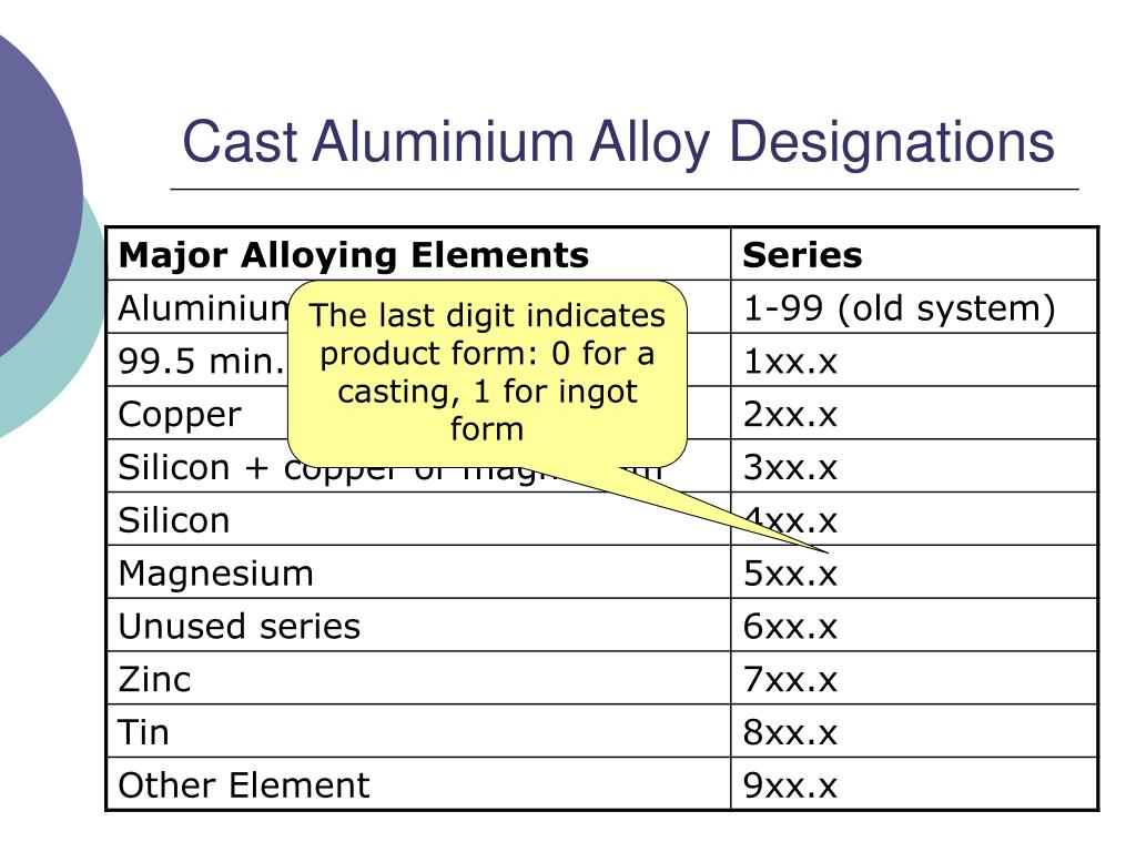 PPT - Numbering Systems for Alloys PowerPoint Presentation