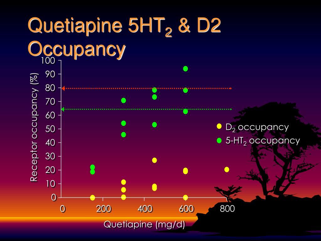 Quetiapine 5HT