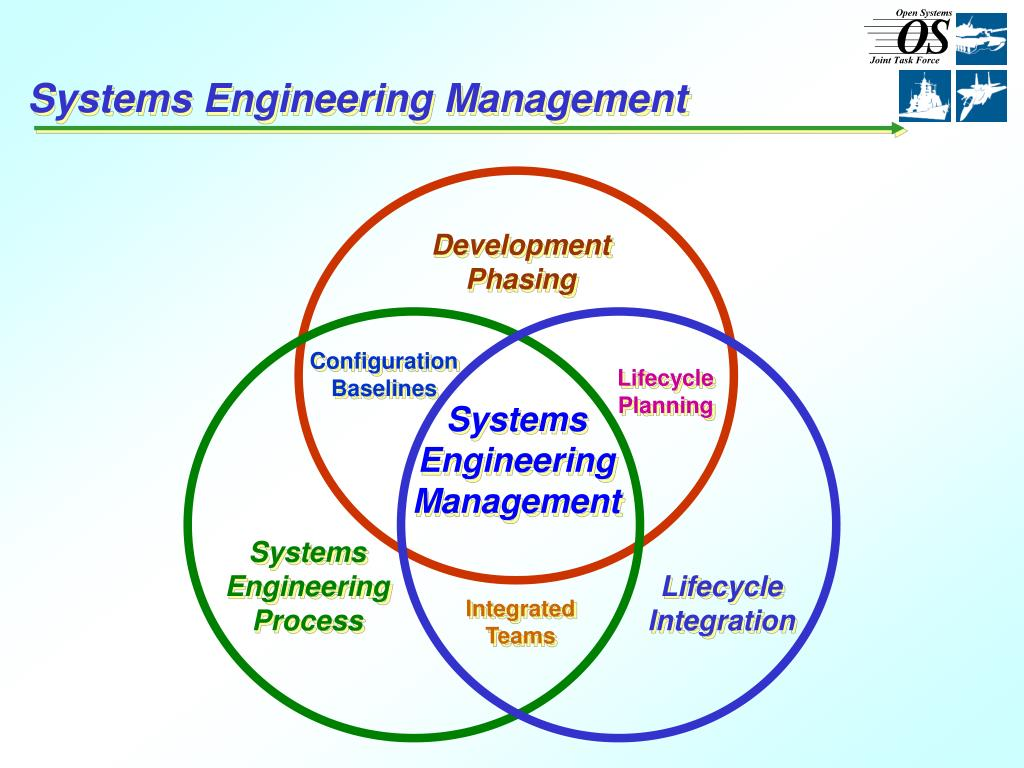 Systems Engineering Management