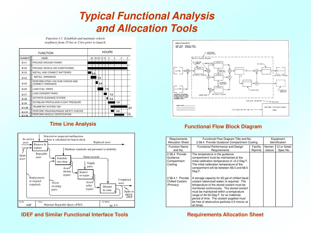 Typical Functional Analysis and Allocation Tools