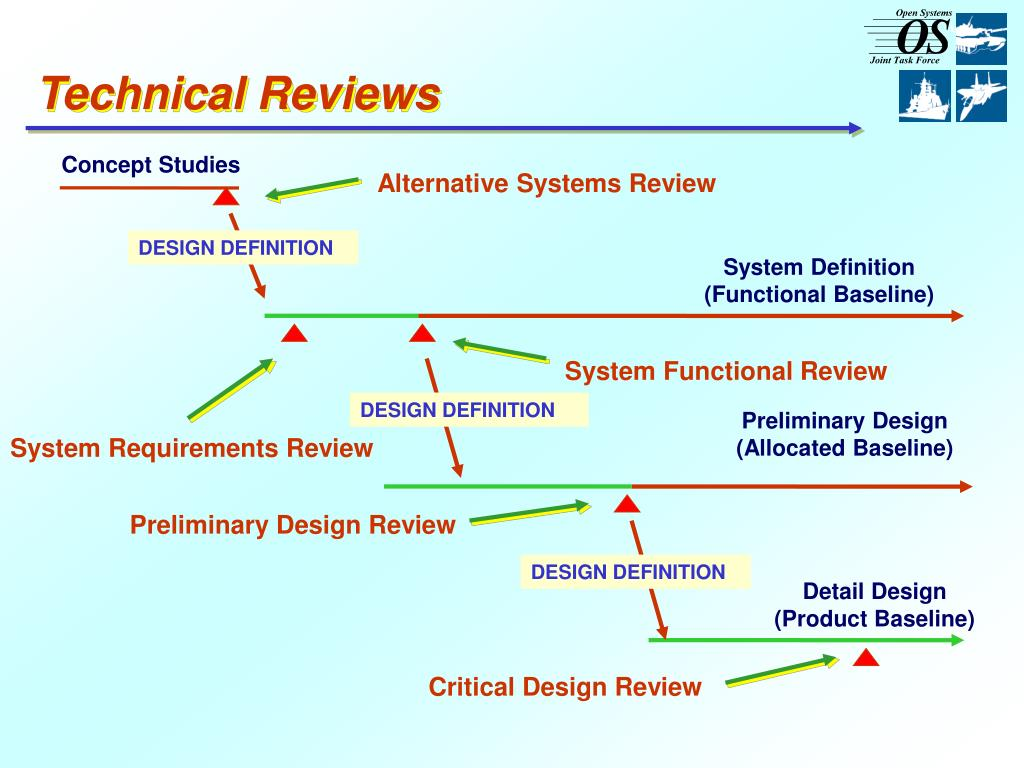 Technical Reviews