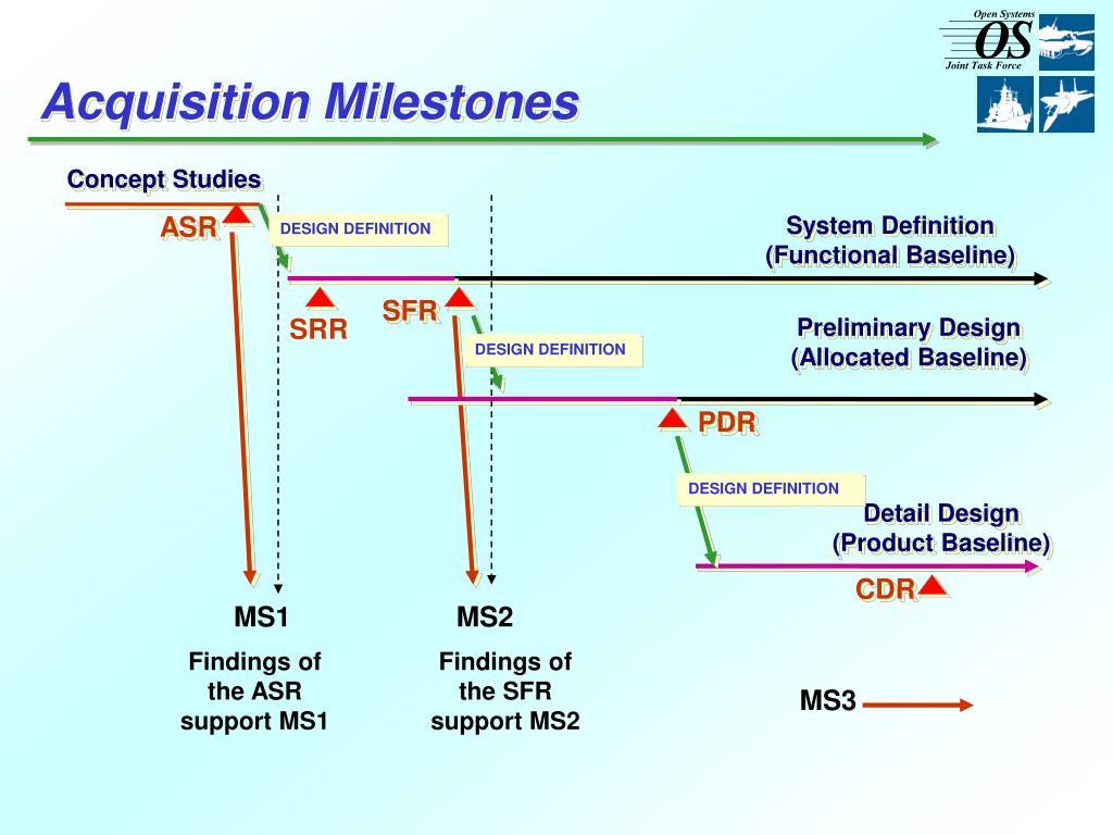 Acquisition Milestones