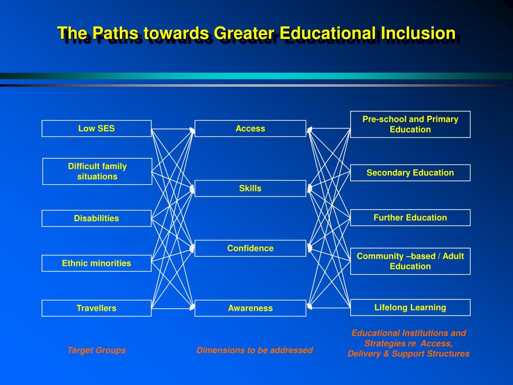 The Paths towards Greater Educational Inclusion