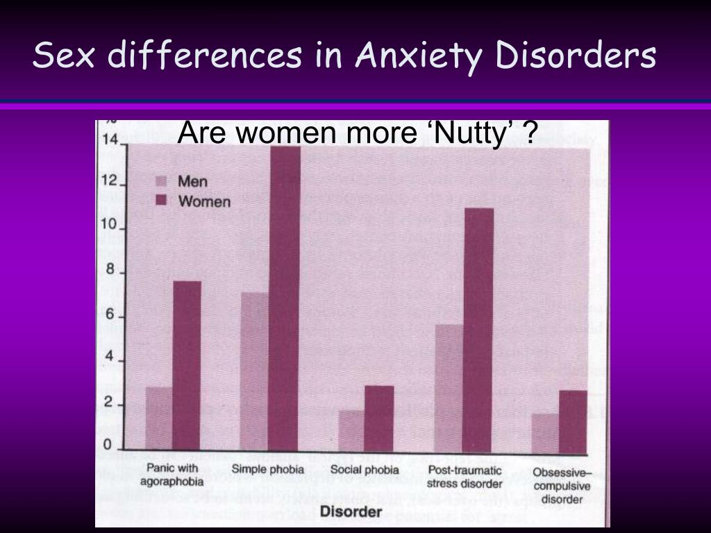 Sex differences in Anxiety Disorders