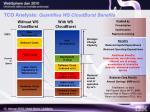 tco analysis quantifies ws cloudburst benefits