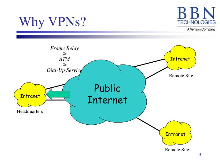 Why vpns