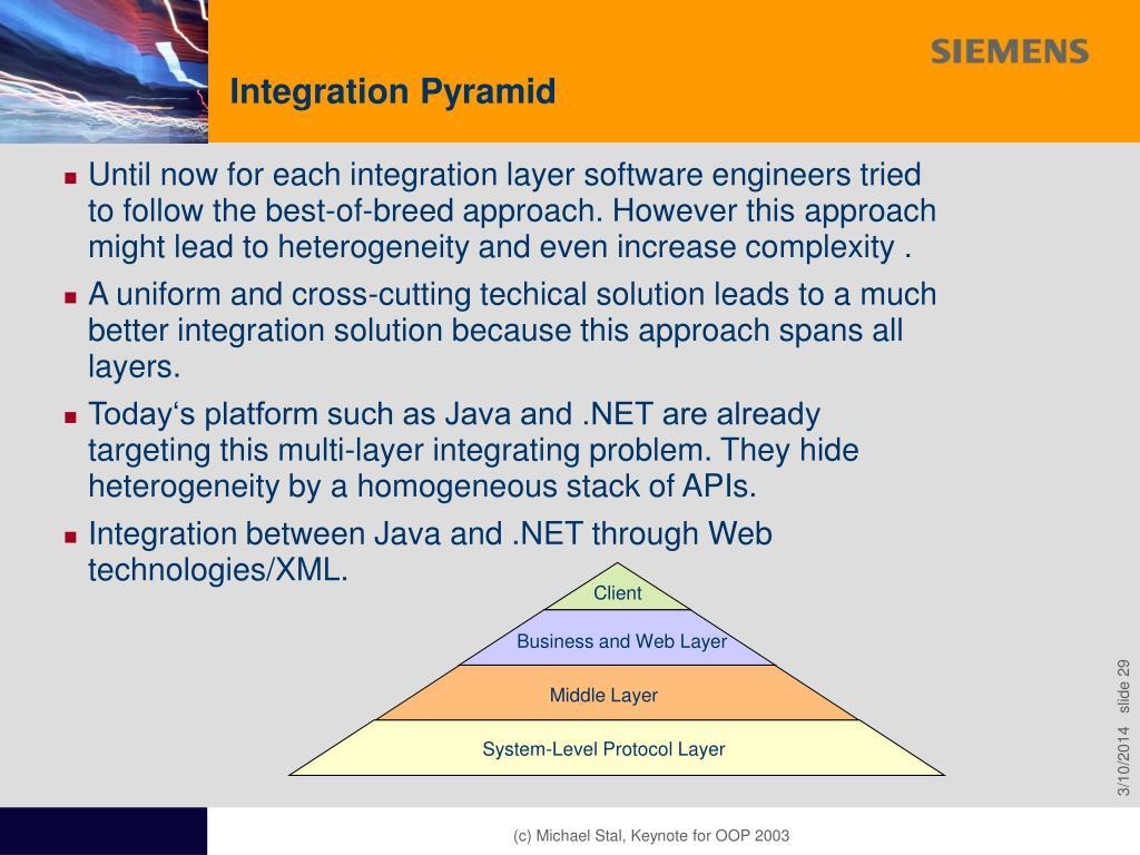Integration Pyramid