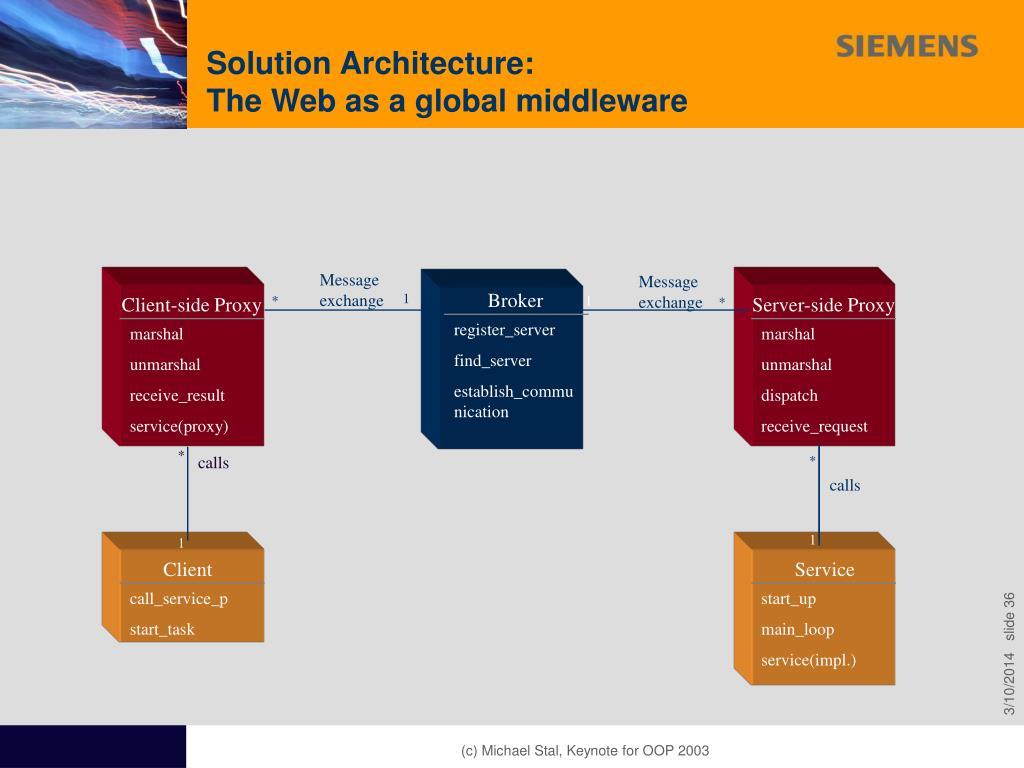 Solution Architecture: