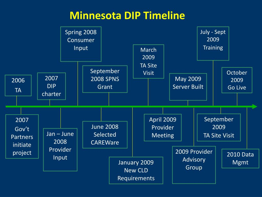 Minnesota DIP Timeline