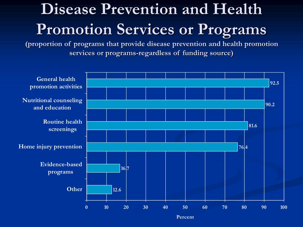 Disease Prevention and Health Promotion Services or Programs