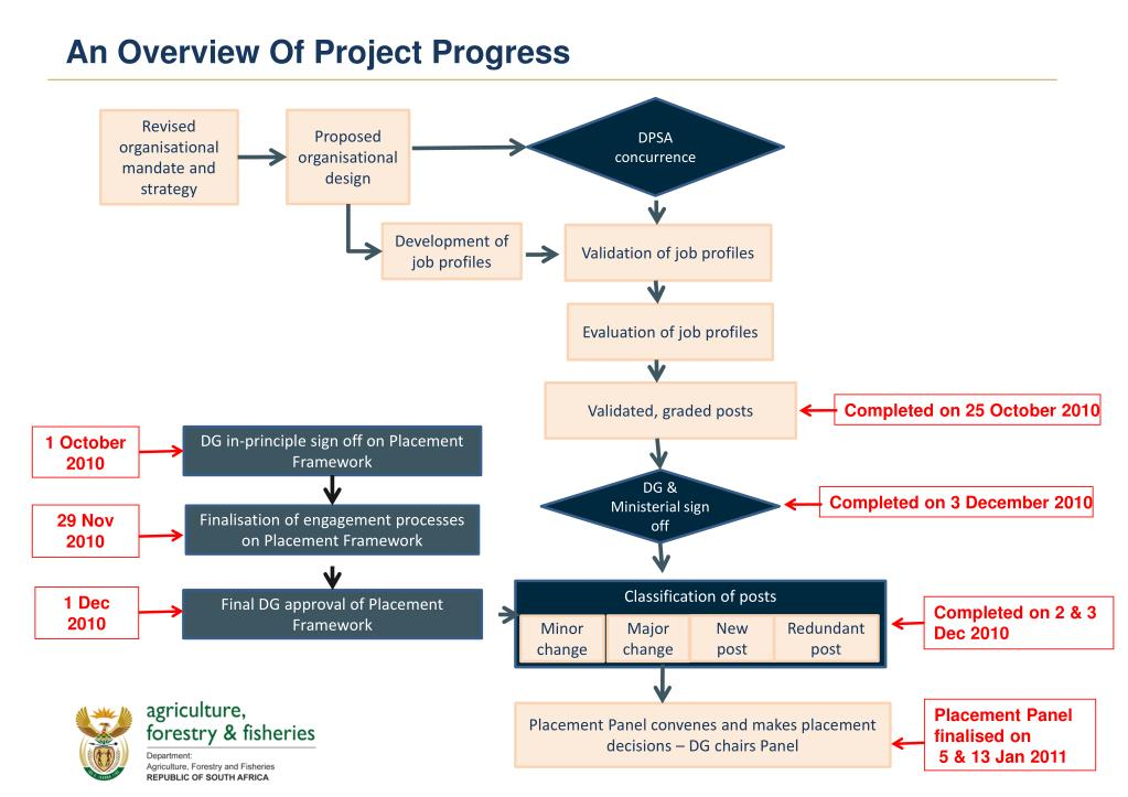 An Overview Of Project Progress