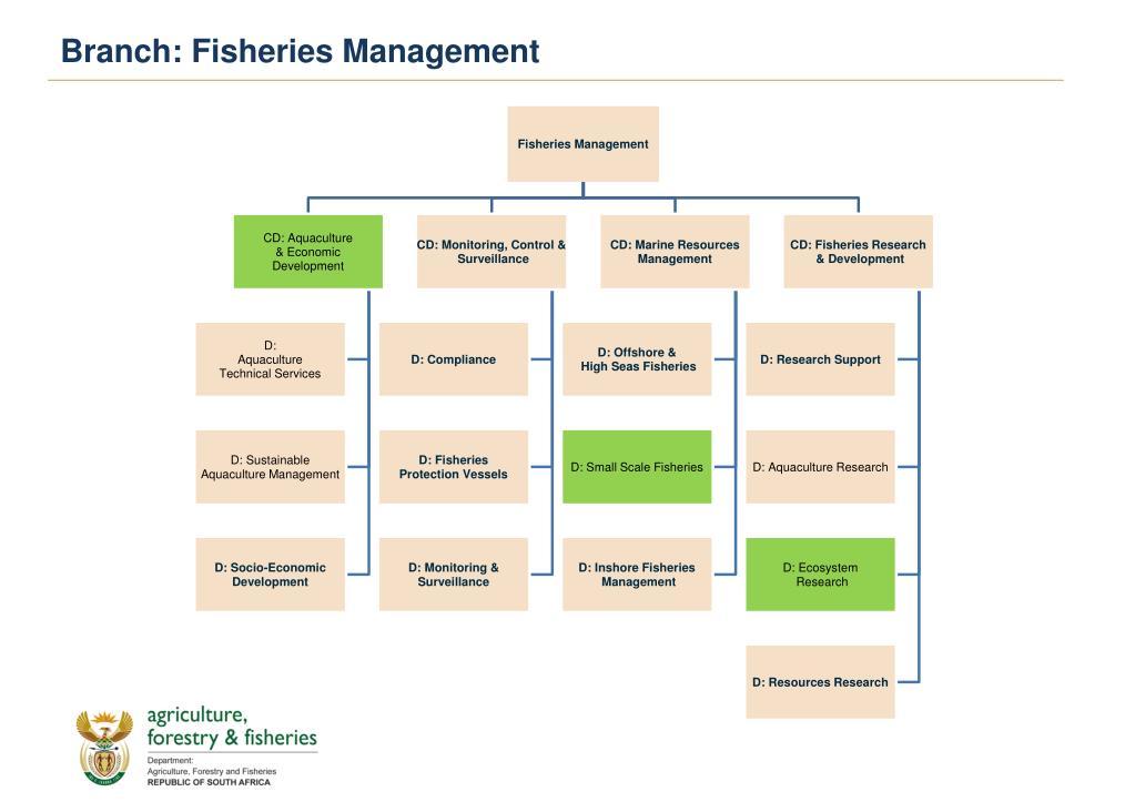 Branch: Fisheries Management