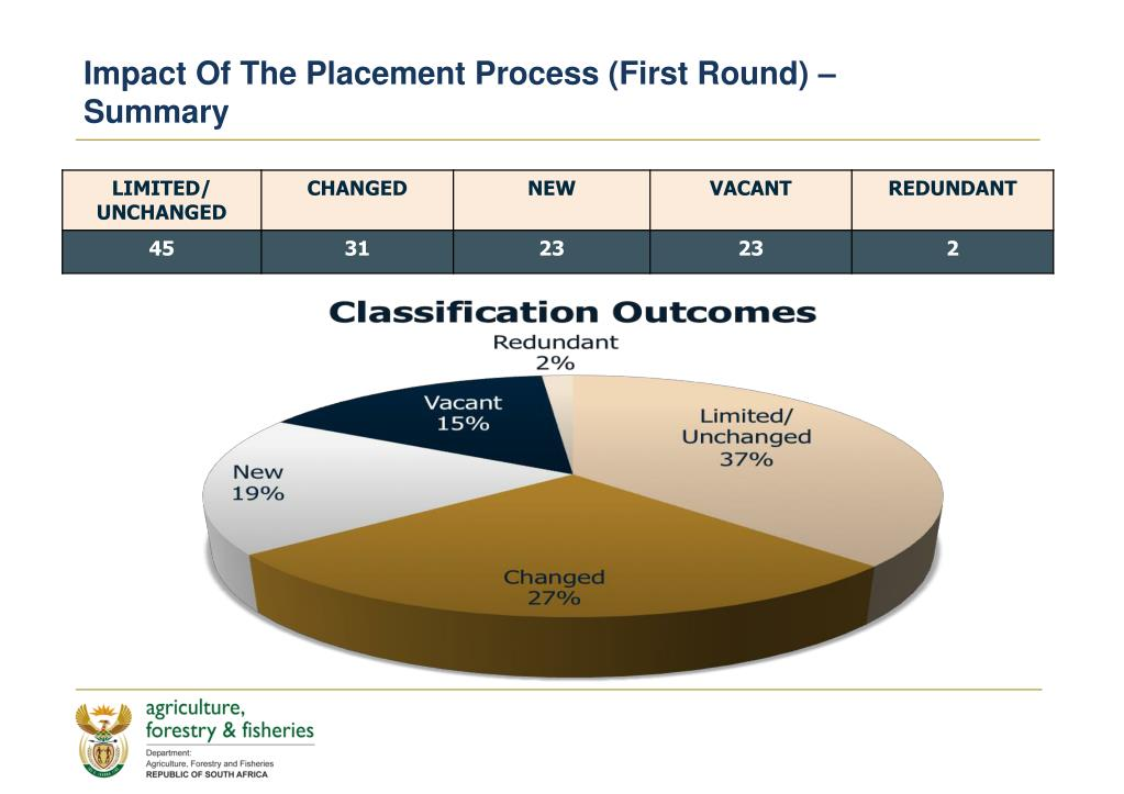 Impact Of The Placement Process (First Round) –
