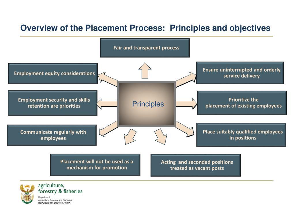Fair and transparent process