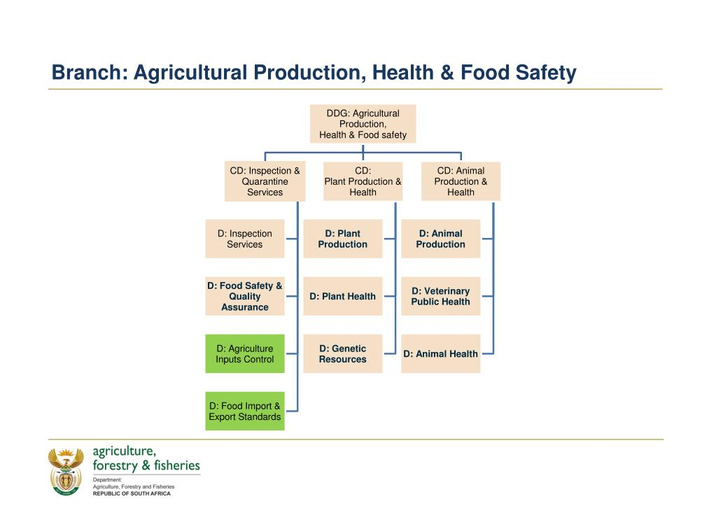 Branch: Agricultural Production, Health & Food Safety