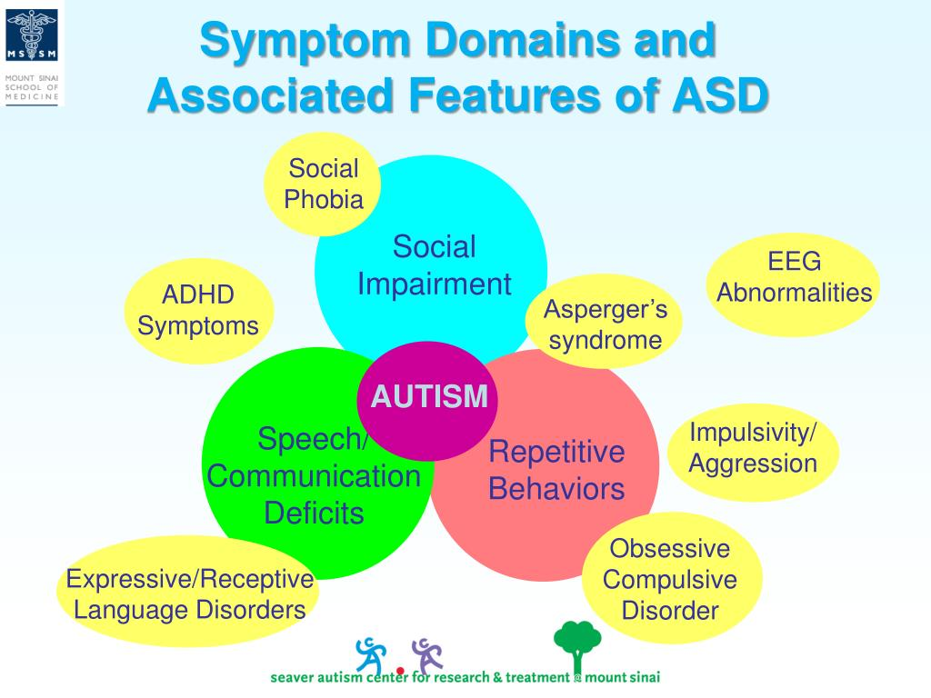 Symptom Domains and Associated Features of ASD