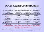 iucn redlist criteria 2001