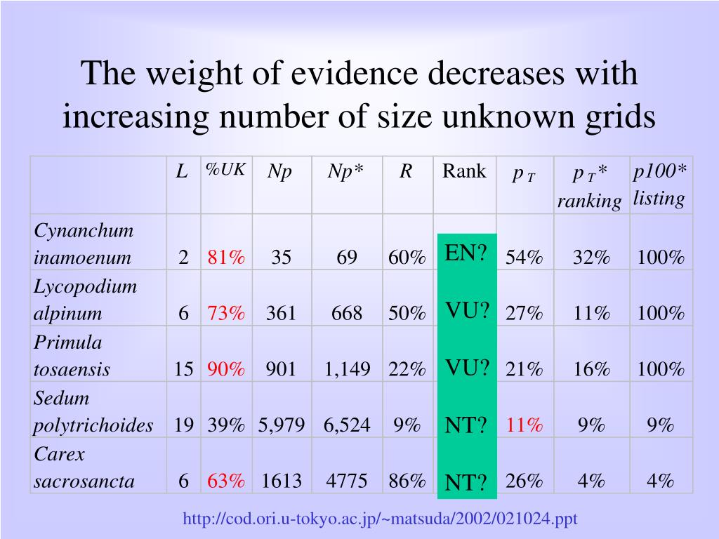 The weight of evidence decreases with increasing number of size unknown grids