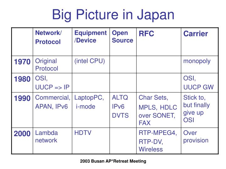 Big picture in japan