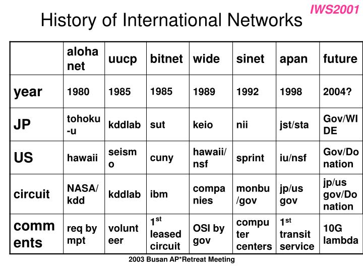 History of International Networks