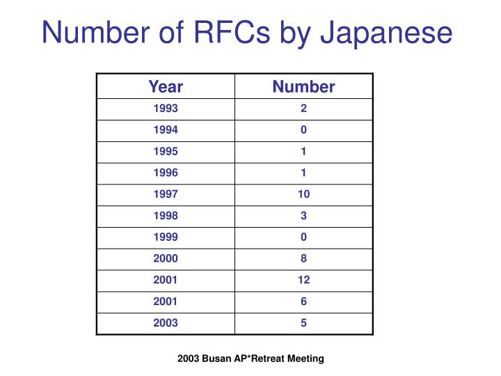 Number of RFCs by Japanese
