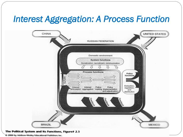 Interest aggregation a process function