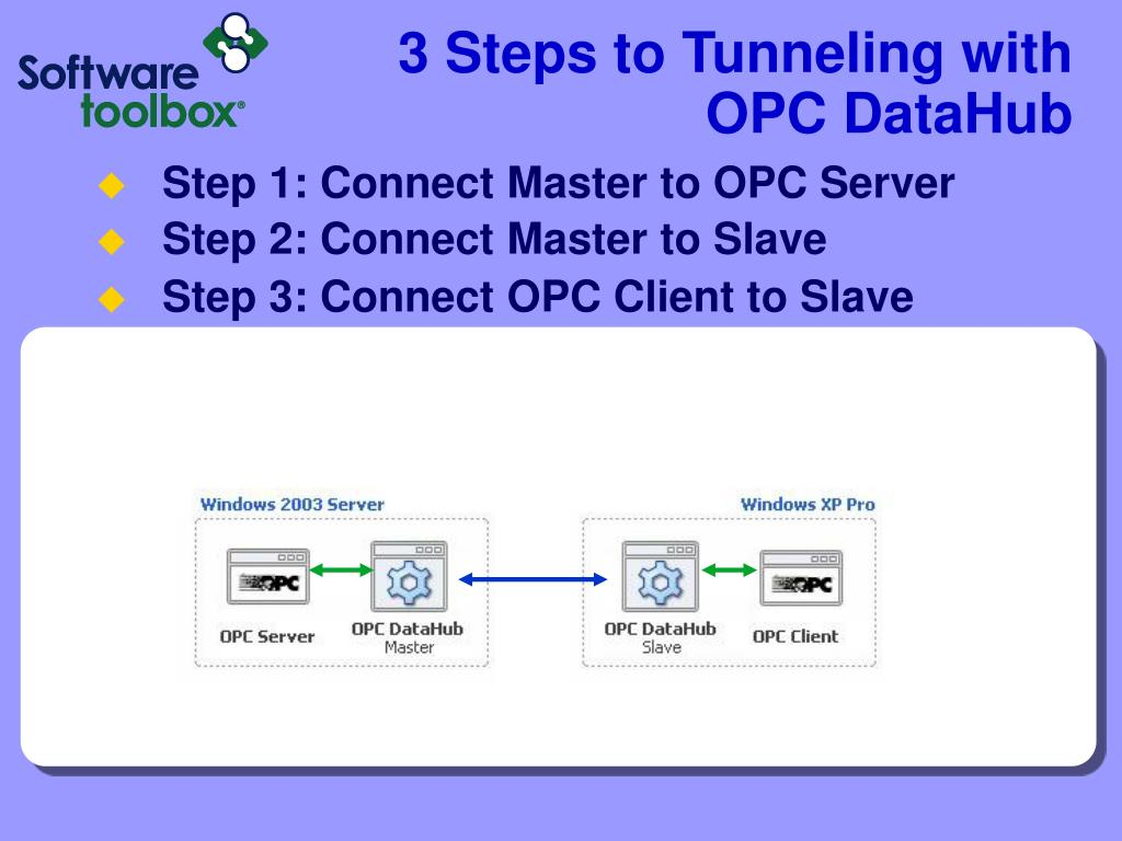 3 Steps to Tunneling with OPC DataHub