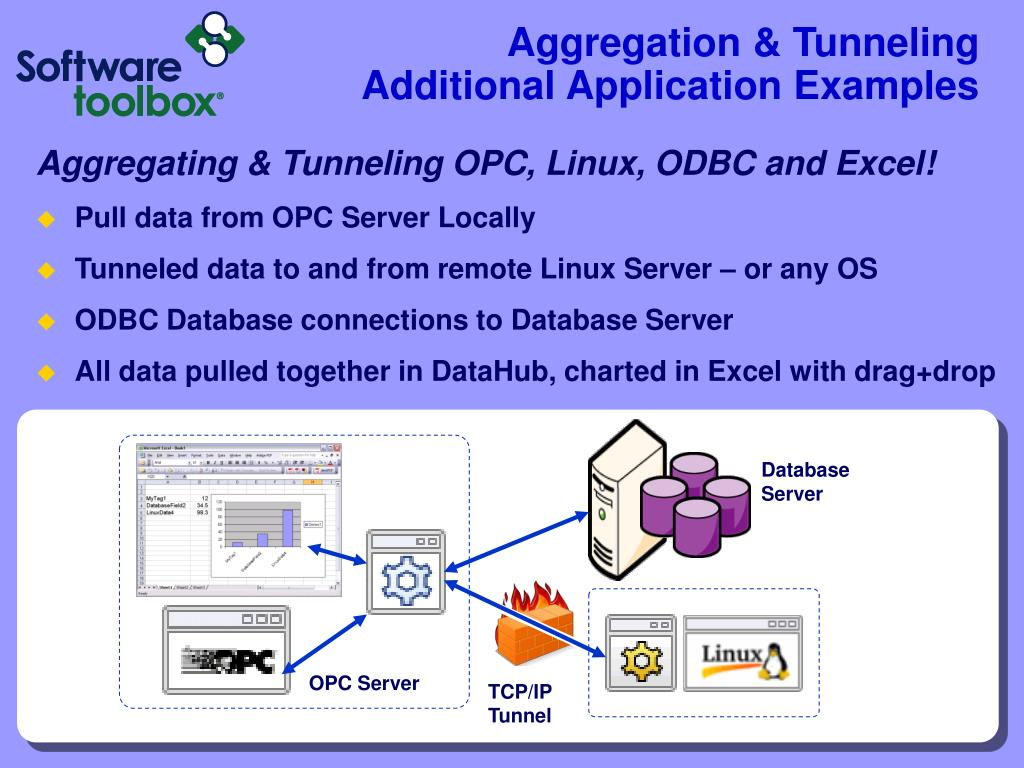 Aggregation & Tunneling